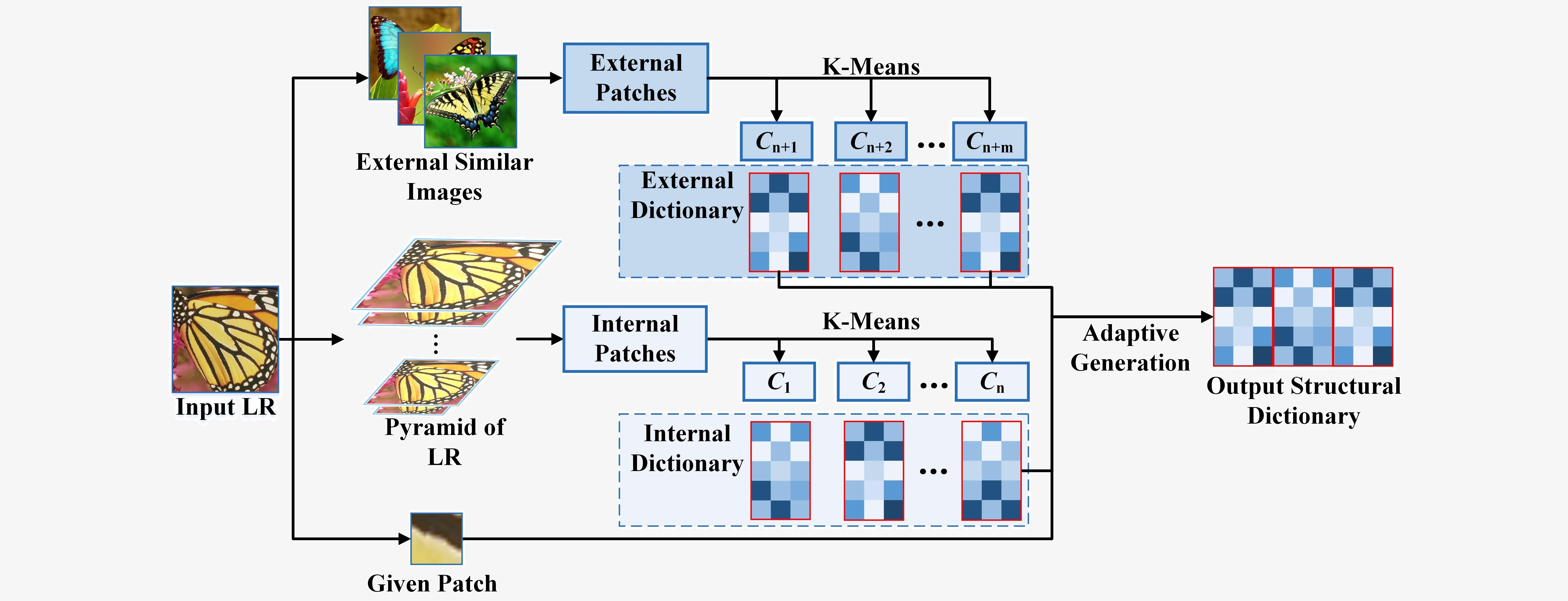 Retrieval Compensated Group Structured Sparsity for Image Super