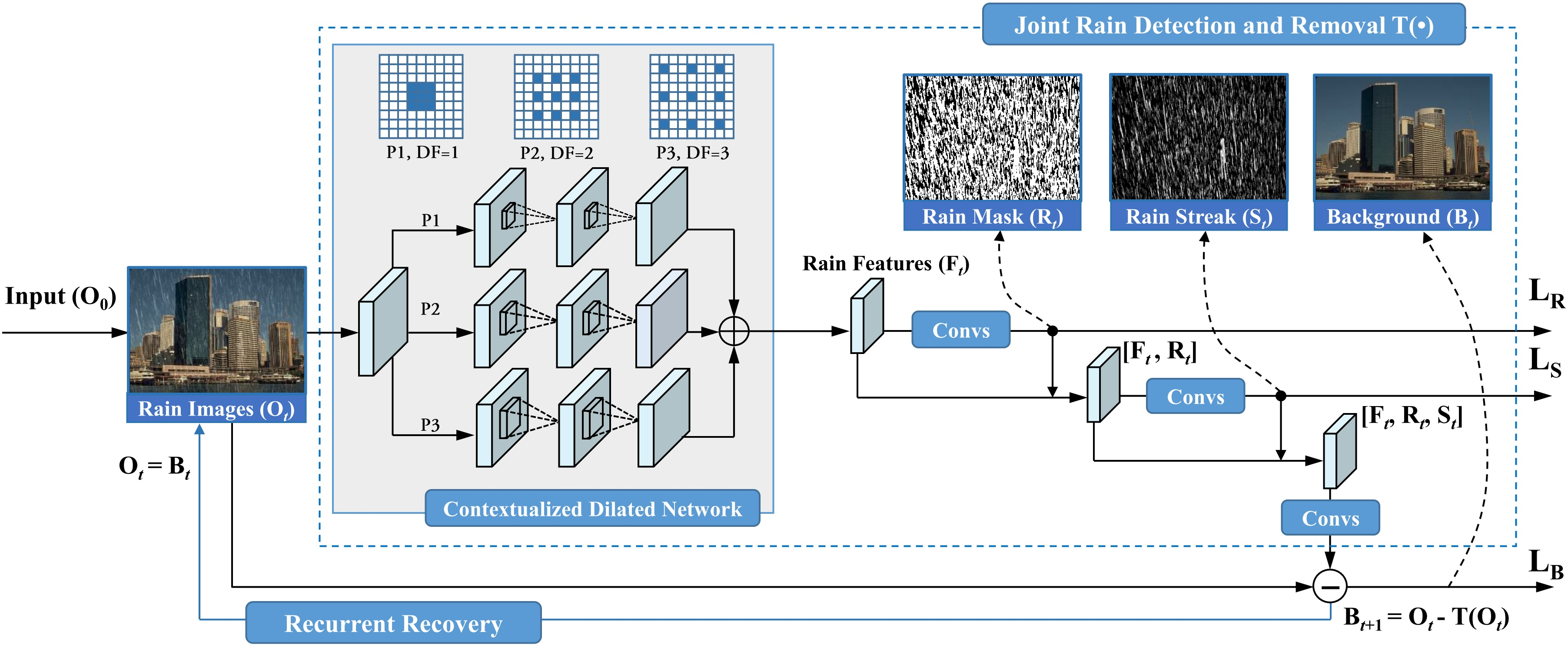 Joint Rain Detection and Removal from a Single Image